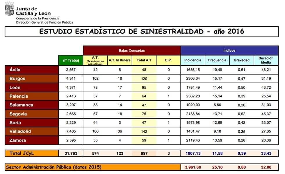 RUEDA DE PRENSA: VALORACION LA SINIESTRALIDAD EN EL AMBITO DE LA ADMINISTRACION DE LA JUNTA DE CASTILLA Y LEON EN 2016