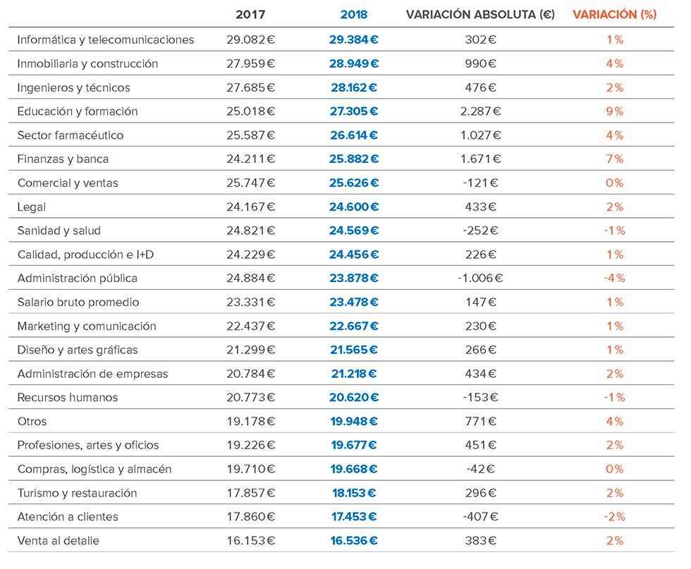 El salario bruto anual en Castilla y León, por debajo de la media nacional