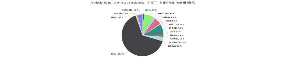 El XI BTT Memorial Iván Herrero supera los 200 participantes