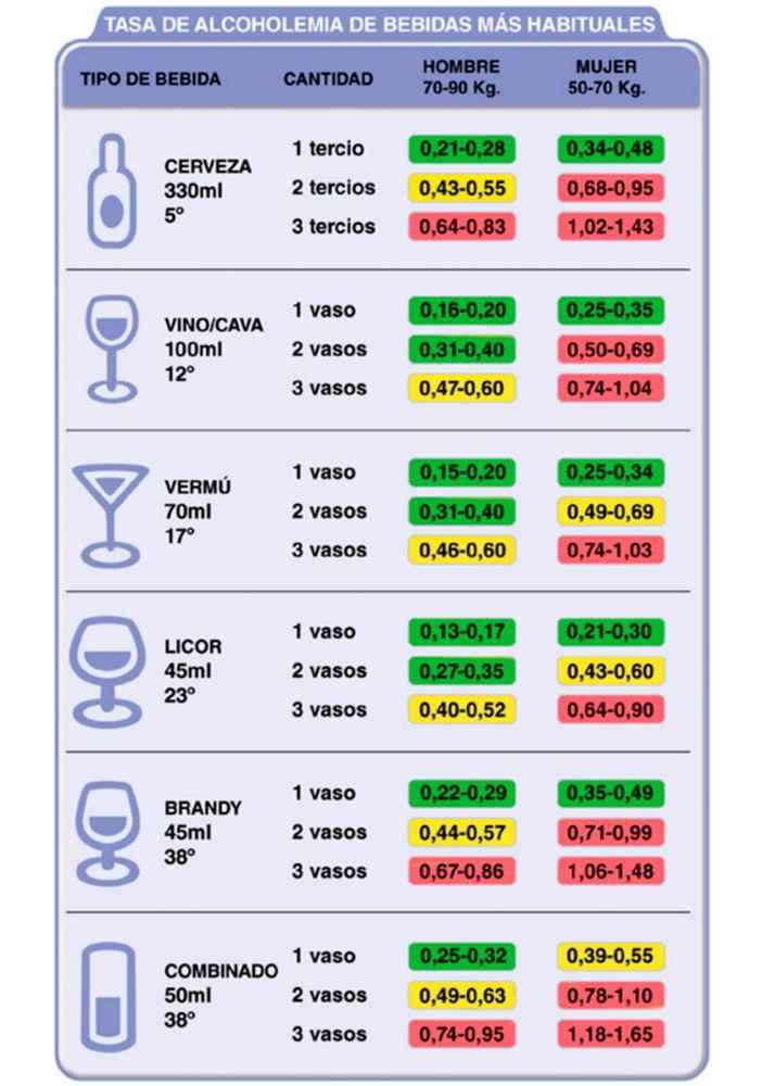 Una tabla orientativa para conocer los límites de alcohol al volante